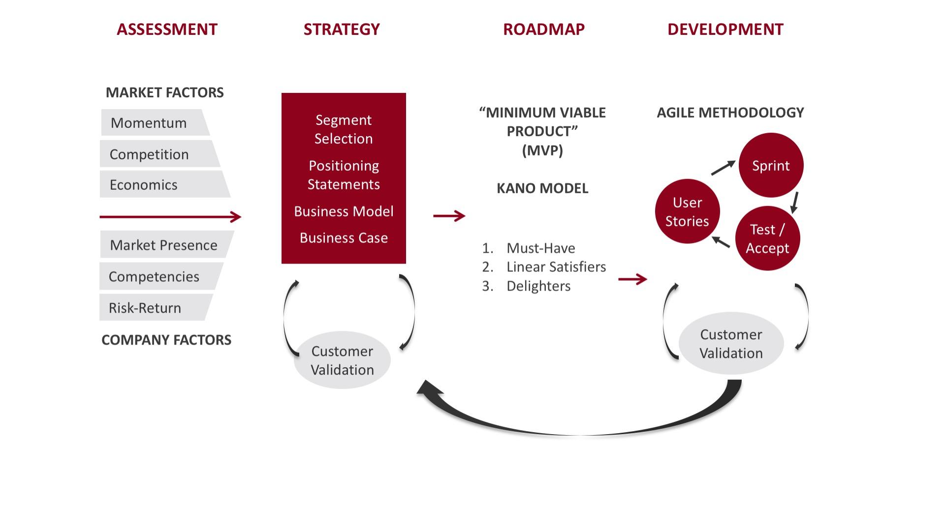 Verity Product Development Process
