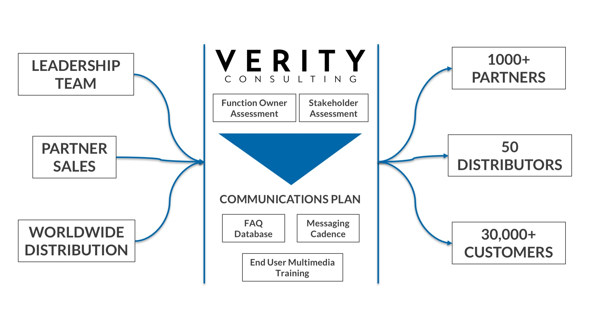 Verity brought structure to the communications